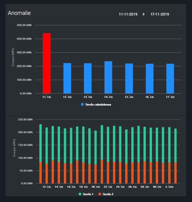 Wykresy obrazujące anomalie w zużyciu