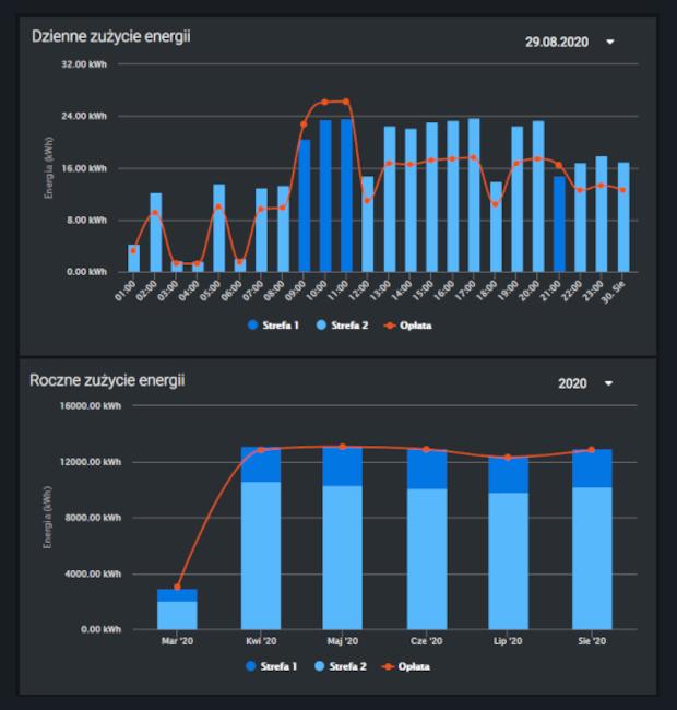 Wykres zużycia energii elektrycznej